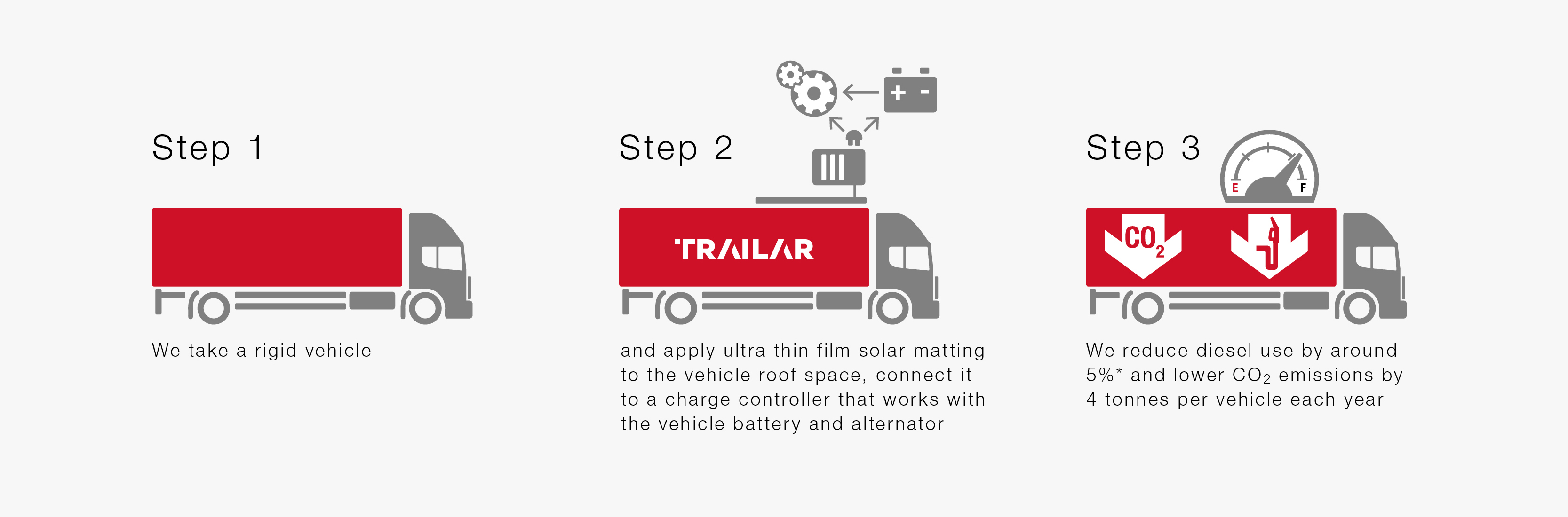 Trailar 3 steps to improved fuel economy